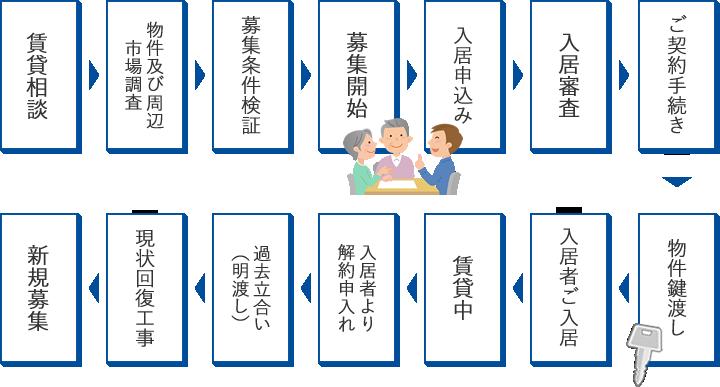 賃貸募集・管理活動フローチャート(募集・管理委託)